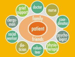 hospice care circle illustration